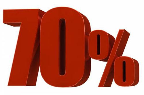 Thanh toán 70% chi phí trồng răng tại nha khoa