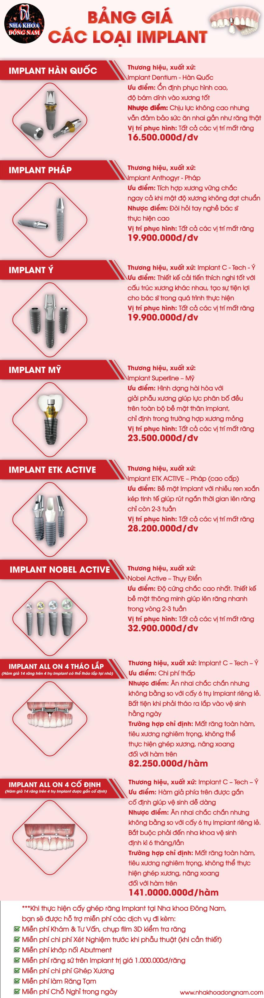 Bảng giá các loại răng Implant tại nha khoa Đông Nam