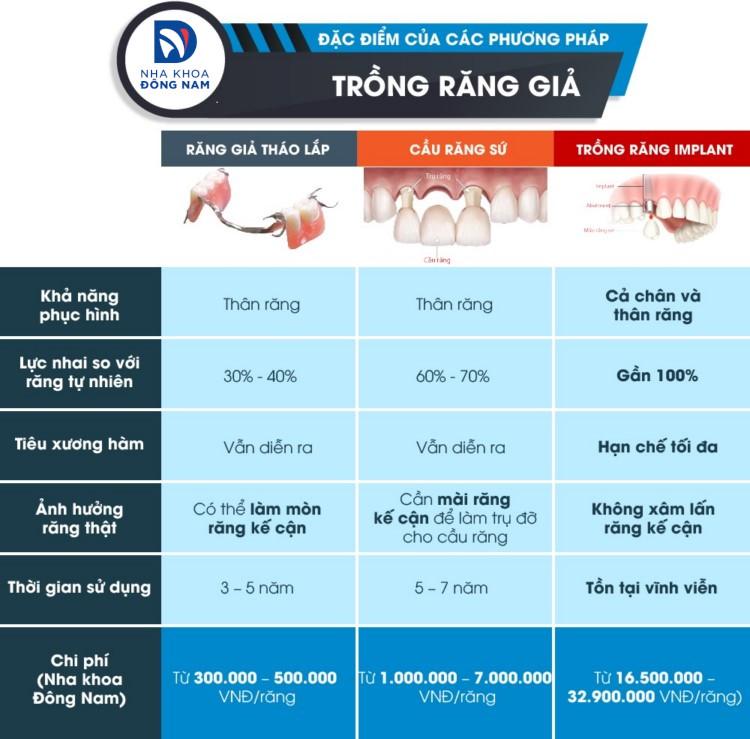 bảng giá các phương pháp trồng răng