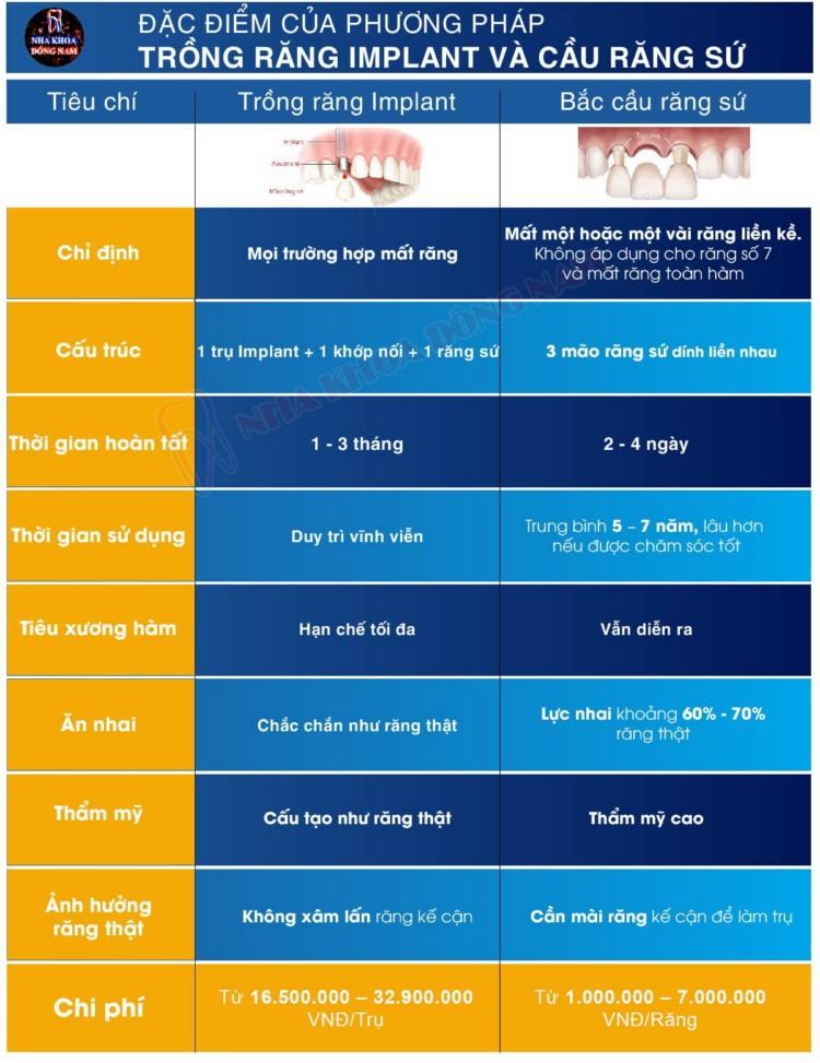 so sánh trồng răng implant và trồng cầu răng sứ