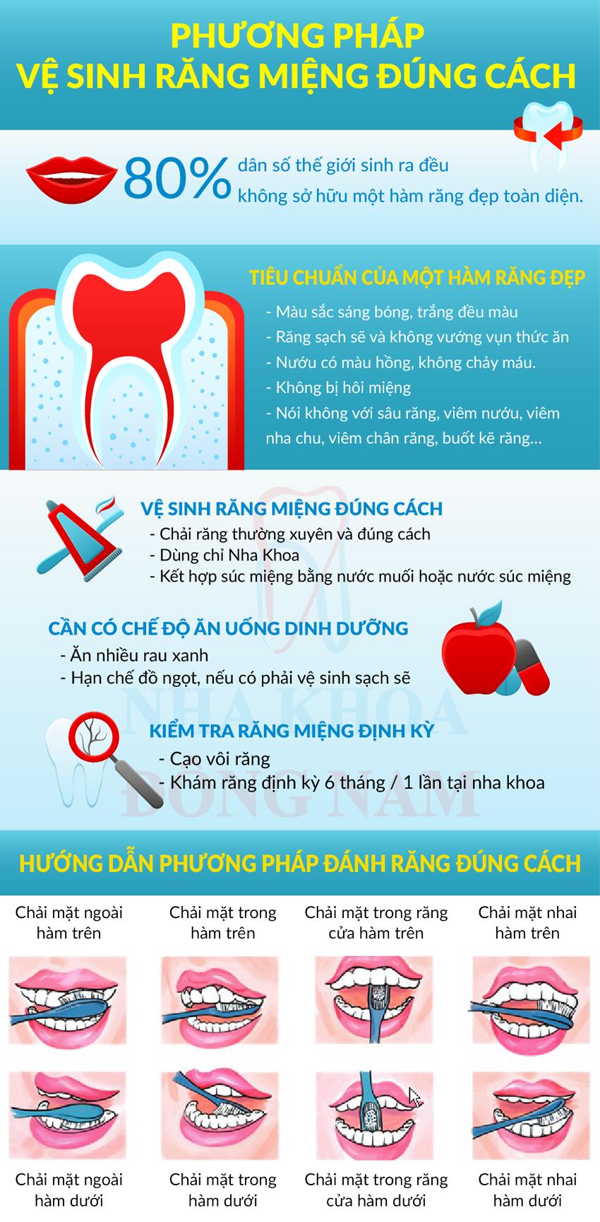 Phương pháp vệ sinh răng miệng đúng cách