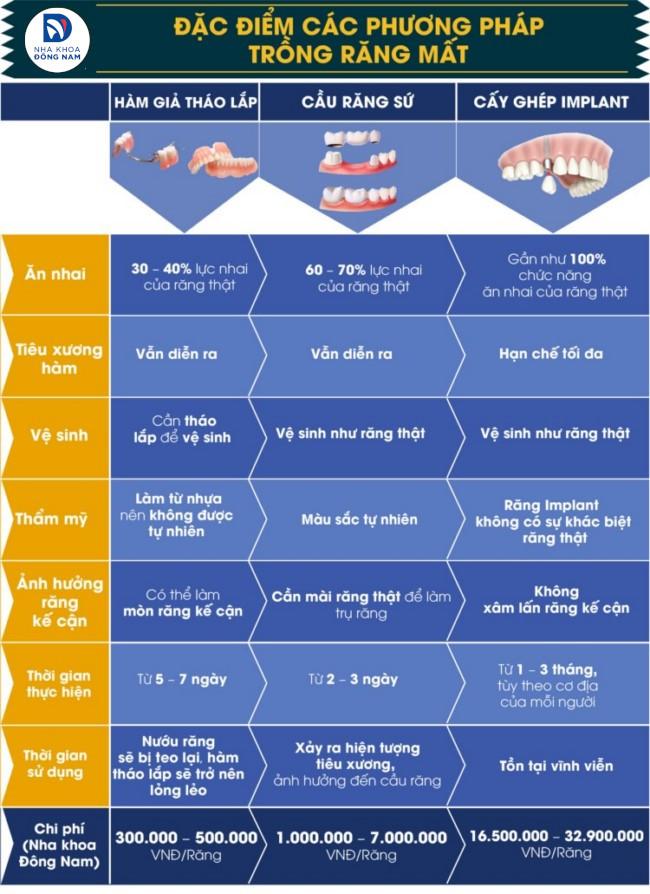 các phương pháp trồng răng