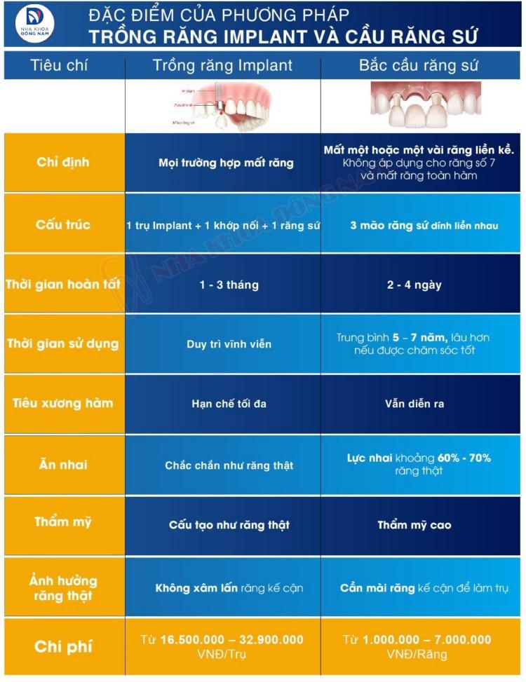 so sánh trồng răng implant và cầu răng sứ