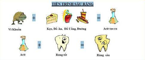 bệnh sâu răng có chữa được không 2