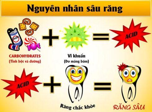 hậu quả của việc điều trị sâu răng không triệt để 1