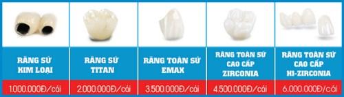 Bảng giá răng sứ Zirconia tại Nha Khoa Đông Nam 5