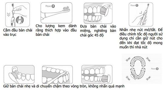 Vì sao chọn bàn chải đánh răng điện được sử dụng rộng rãi 1