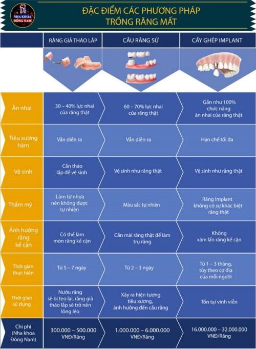 so sánh phương pháp trồng răng