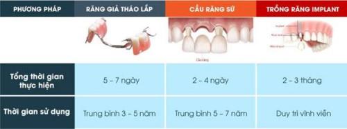 thời gian trồng răng giả