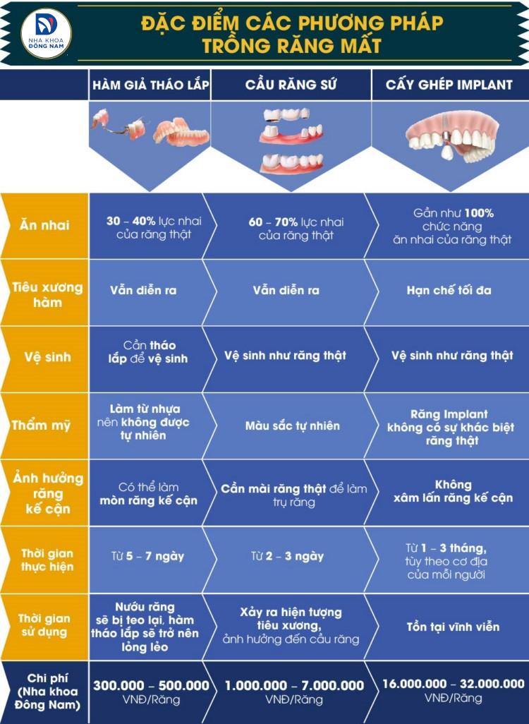 so sánh các phương pháp trồng răng giả hiện nay