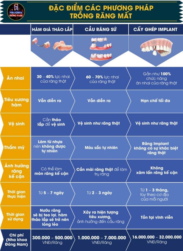 so sánh các phương pháp trồng răng