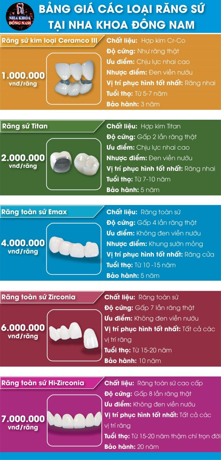 bảng giá răng sứ