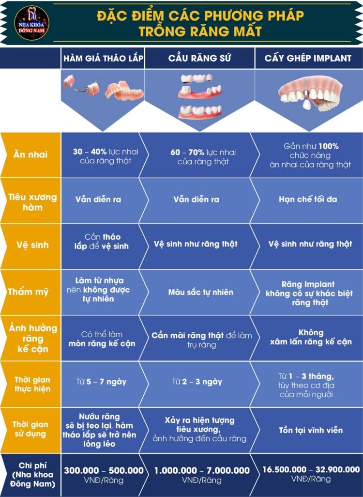 đặc điểm các phương pháp trồng răng
