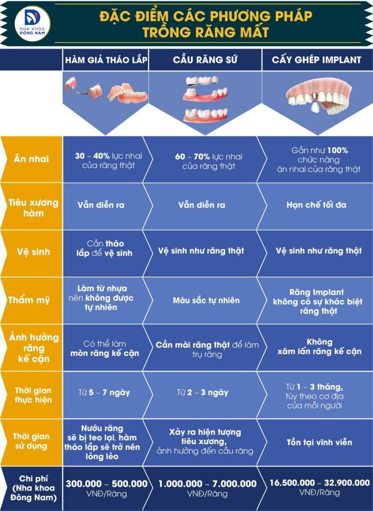 đặc điểm của các phương pháp trồng răng