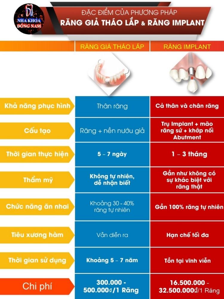 so sánh răng giả tháo lắp và răng implant