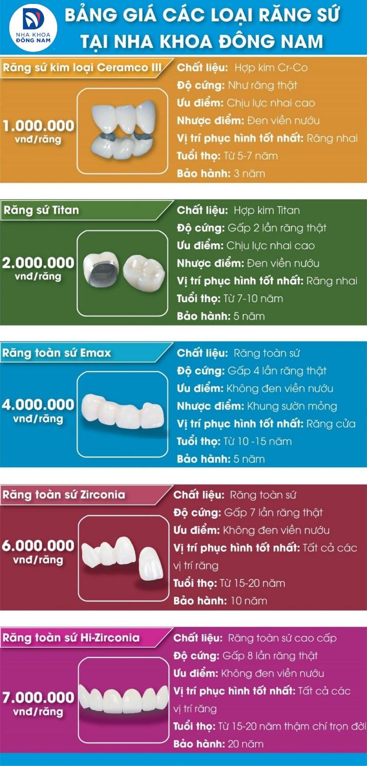 bảng giá răng sứ nha khoa đông nam