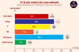 Tỉ lệ lựa chọn các loại Implant tại Nha Khoa Đông Nam