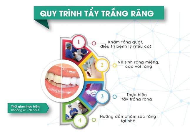 quy trình tẩy trắng răng thay thế tẩy trắng răng b